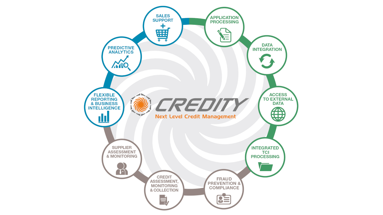 CREDITY features Circle